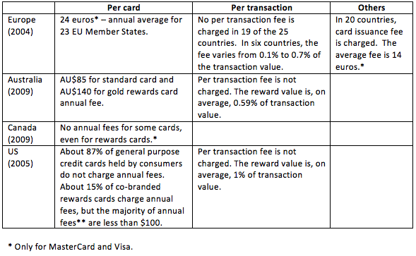 Payment card interchange fees and merchant service charges the author visited top 10 us credit card issuers websites to check the annual fees charged by those issuers in october 2009 colourmoves
