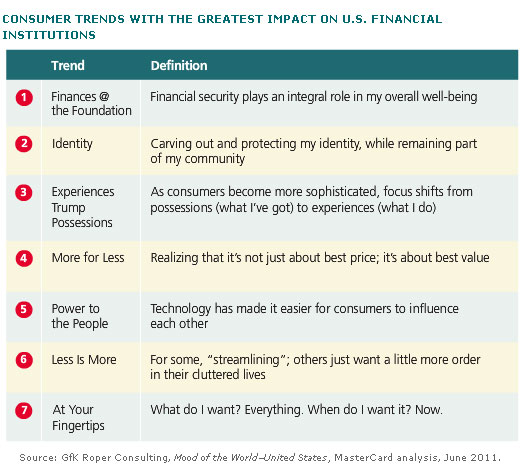 Remaining Relevant: Seven Consumer Trends to Watch―and Act On