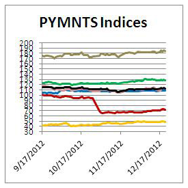 PYMNTS Index 275