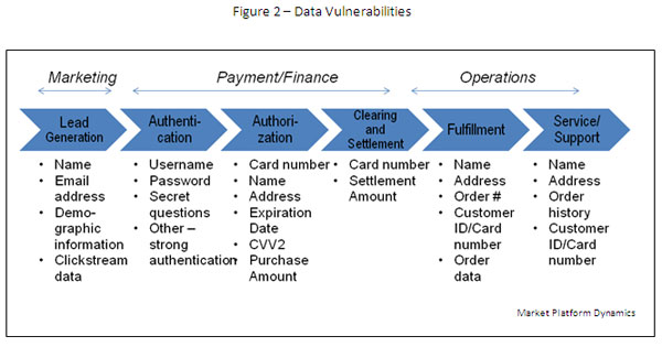 report on e commerce security Detailed risk assessment report an e-commerce payment engine provided by a third party vendor assessment tools the assessment team used several security.