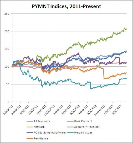 PYMNTS Stock Index 2013 04 15