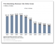 Print Advertising Revenue Graph