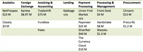 Venture Investments in B2B Payments Innovations 2014 YTD copy