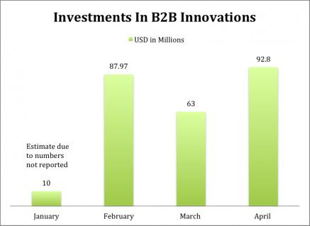 b2b innovations April 28
