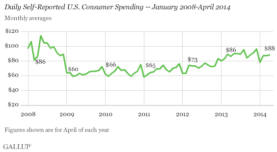 April  Consumer Spending May 5 2014