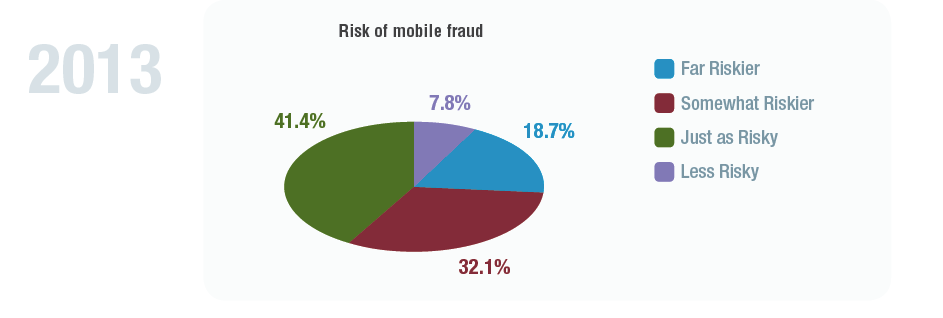 Mobile Fraud Risk