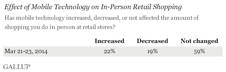 Mobile In-Person Shopping data May 5 2014