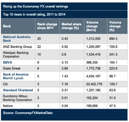 Rising up the Euromoney FX Overall Rankings May 9 2014