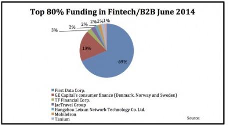 top 80 funding in fintech b2b june 2014 520x286