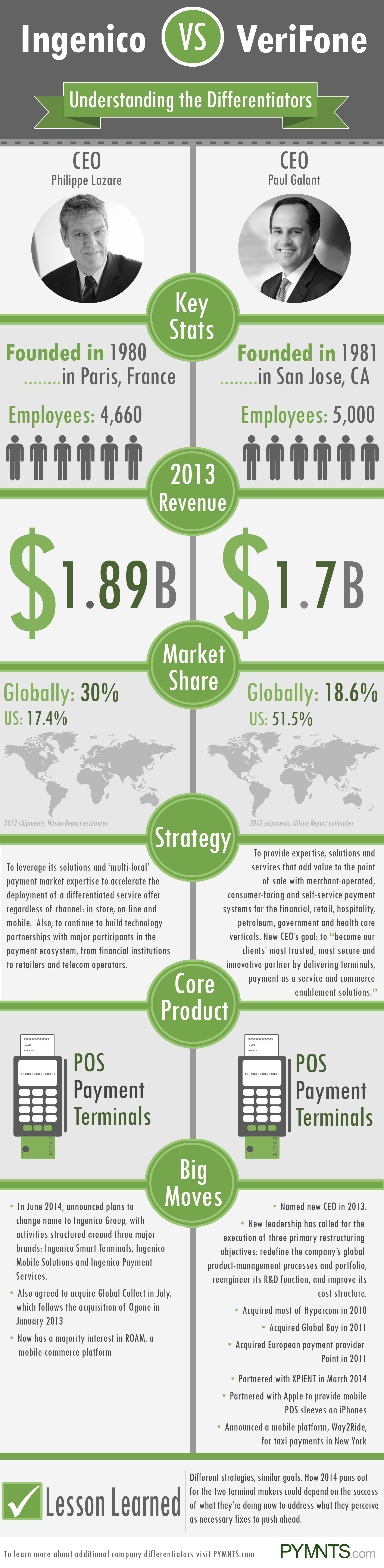 Ingenico VS VeriFone - PYMNTS Infographic