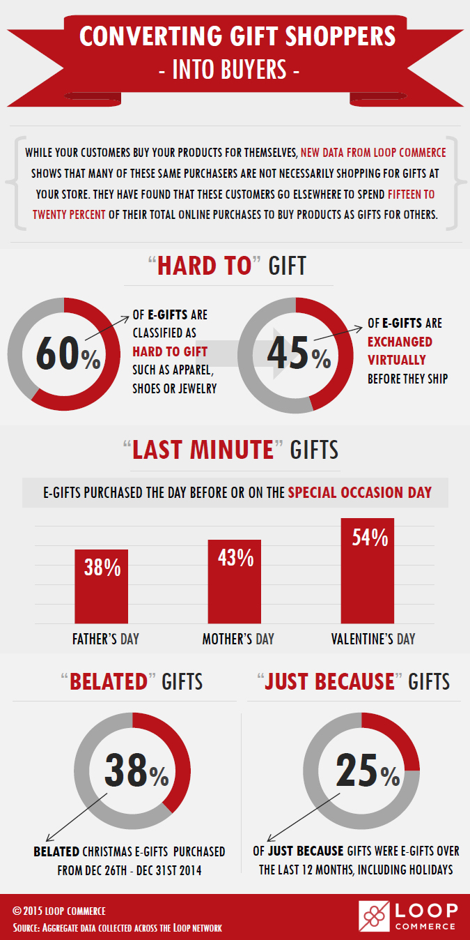 Converting Gift Shoppers Into Buyers - Loop Commerce