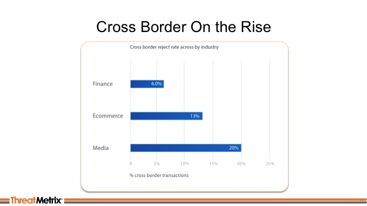 Cross-Border On The Rise_ThreatMetrix Webinar