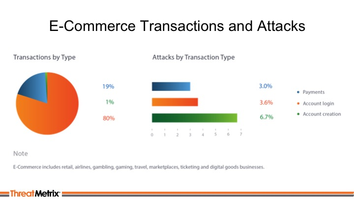 Ecommerce Transactions And Attacks_ThreatMetrixWebinar