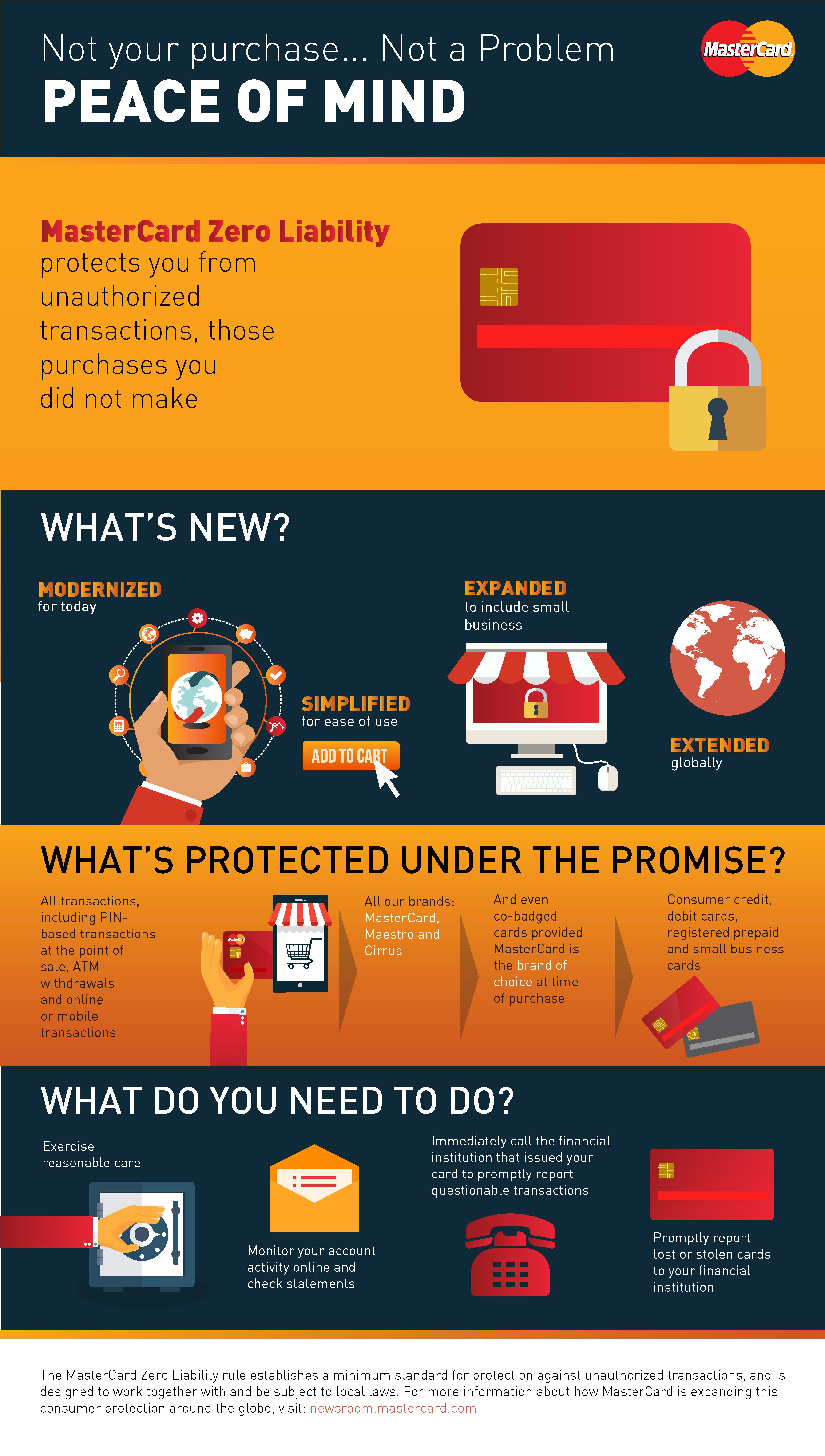 MasterCard Takes Zero Liability Global | PYMNTS.com