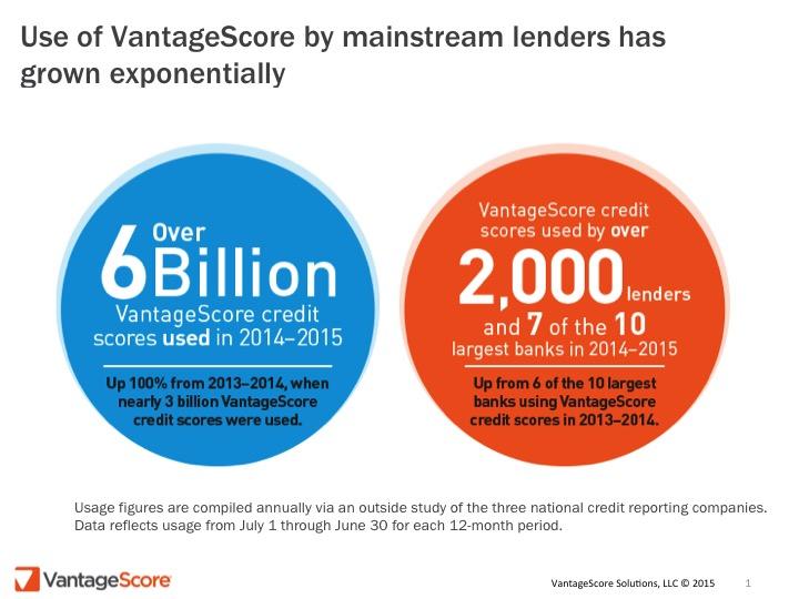 VantageScore Market Acceptance
