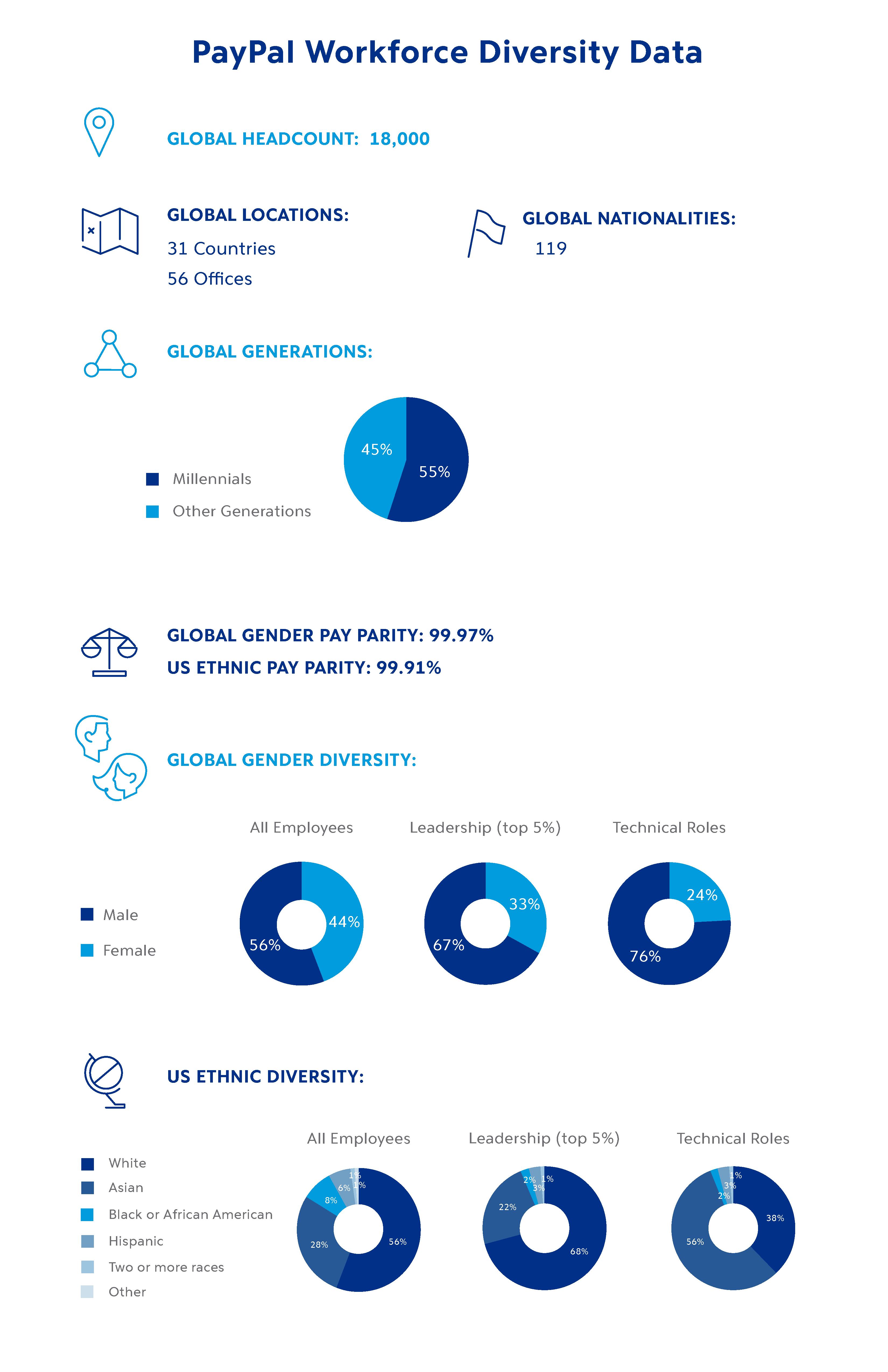 PayPal Workforce Diversity Data