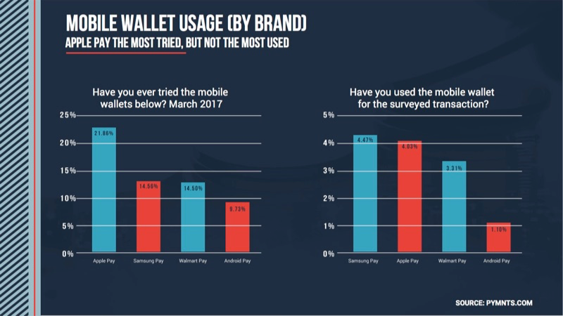 PYMNTS/InfoSout Report Mobile Wallets Adoption