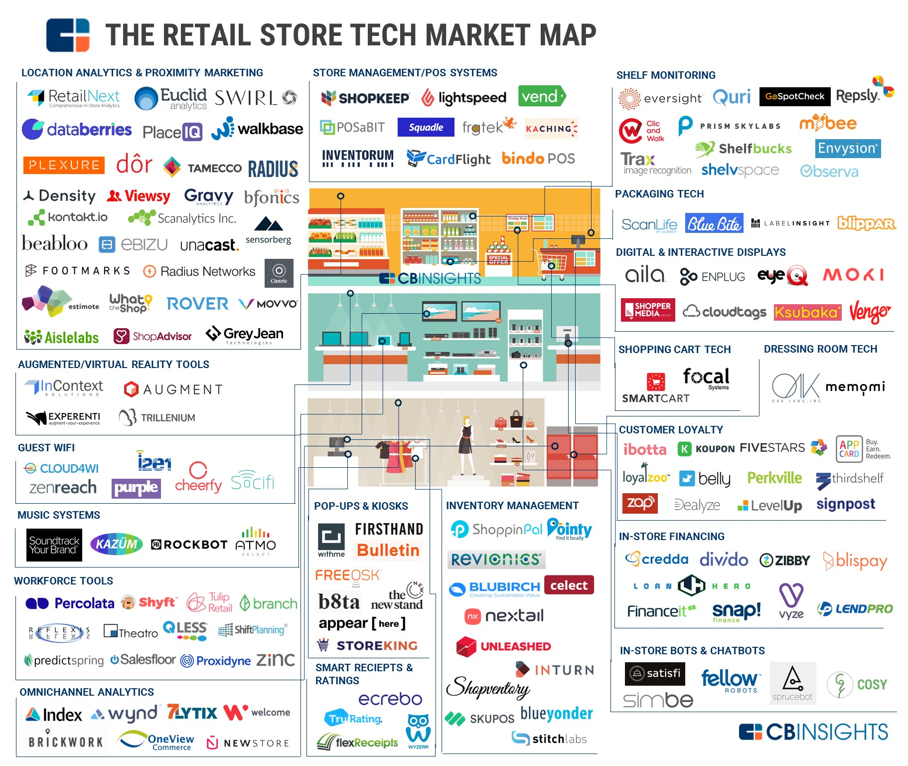 Brick And Mortar S Technology Evolution Pymnts Com
