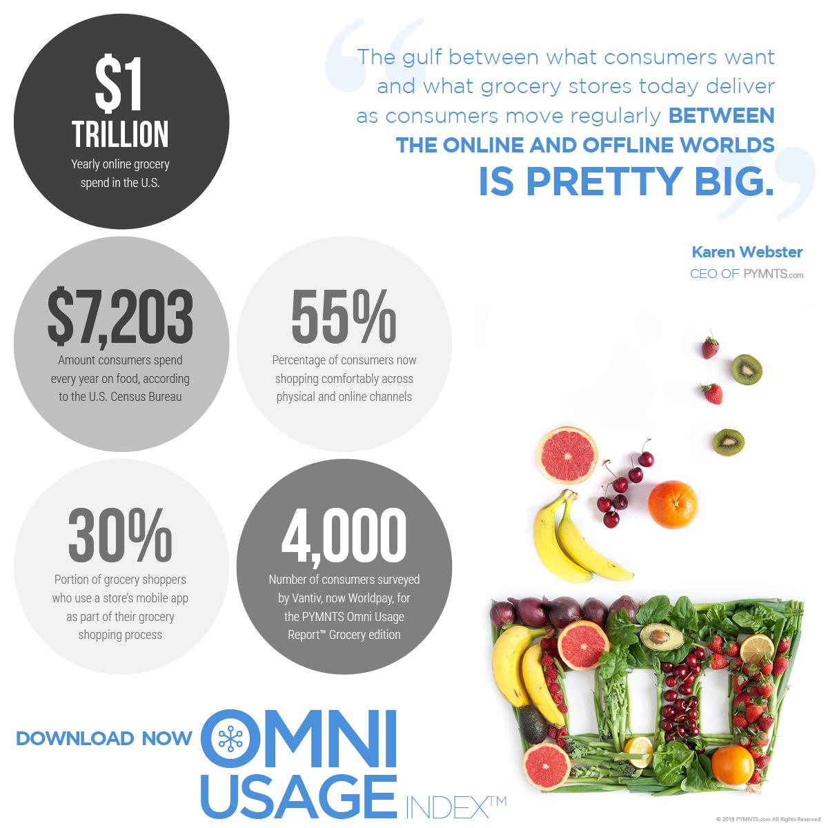 grocery statistics