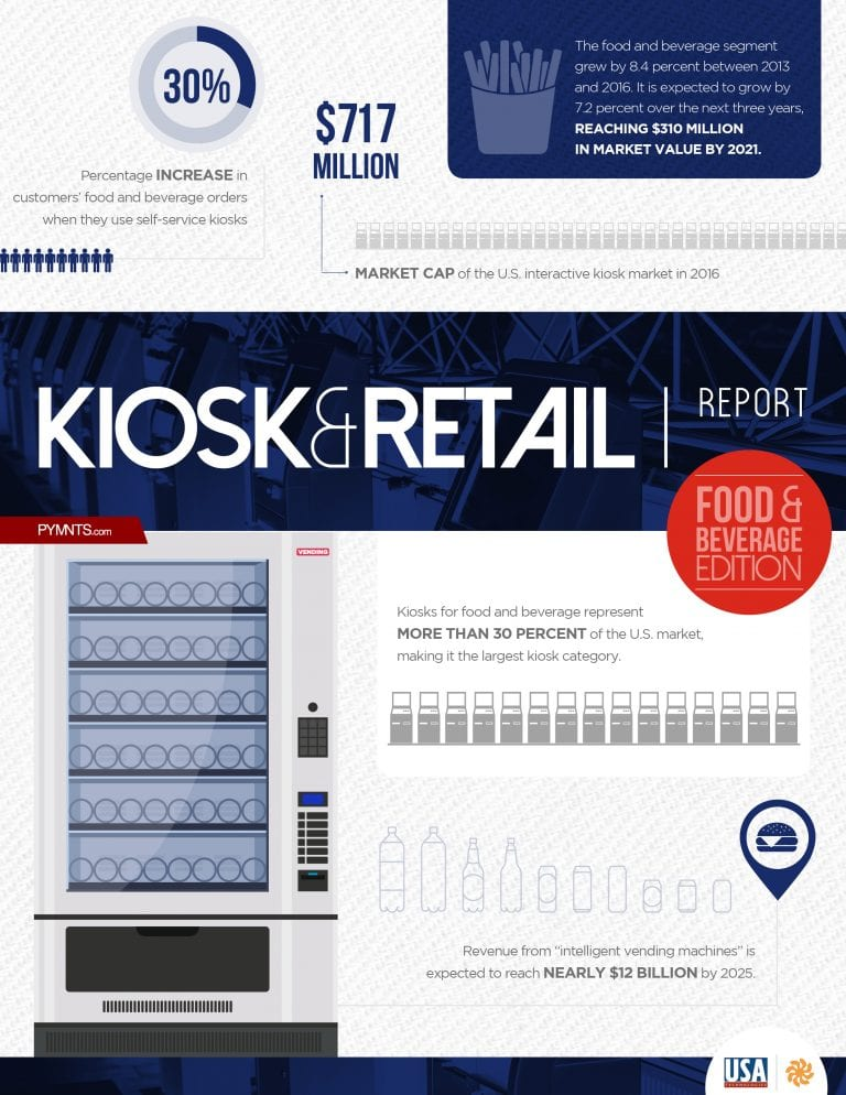 https://www.pymnts.com/wp-content/uploads/2019/02/2018-05-Report-Kiosk-Retail-V6.jpg