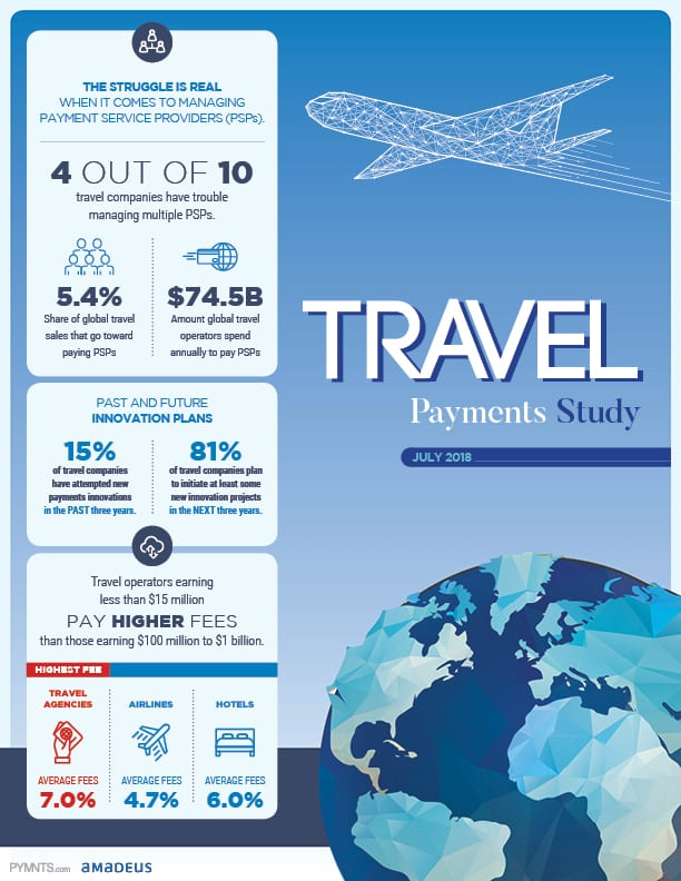 https://www.pymnts.com/wp-content/uploads/2019/02/2018-07-Report-Travel-payments-V10.jpg