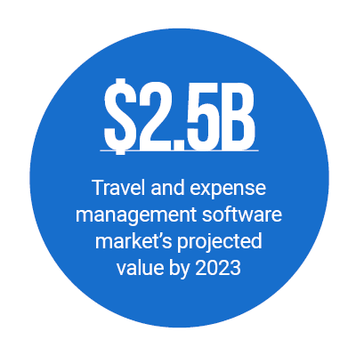 https://www.pymnts.com/wp-content/uploads/2019/02/business-travel.png