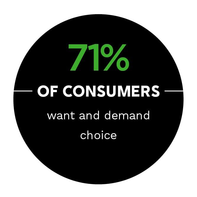 https://www.pymnts.com/wp-content/uploads/2019/03/choice-consumers.jpg